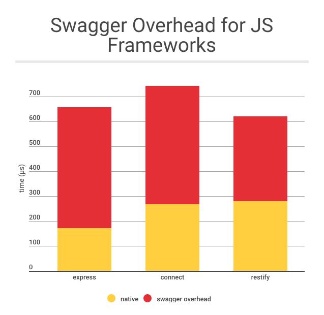 Swagger Benchmarks - Binaris Blog